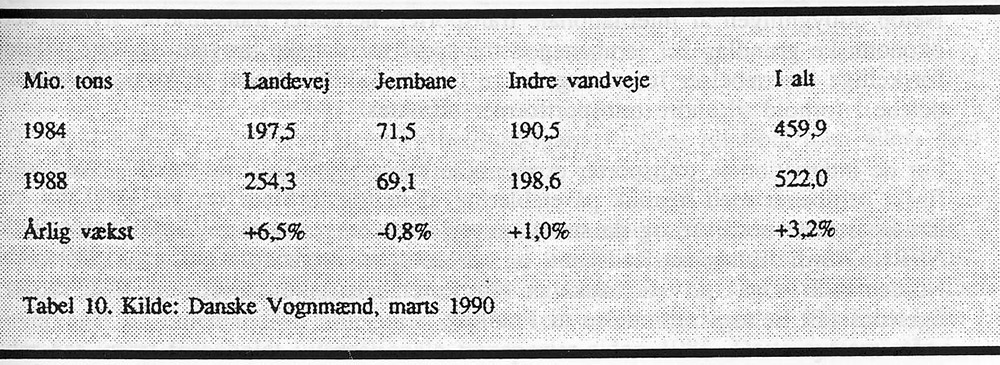 Udviklingen i godsmængder i EF fordelt efter transportområde 1984-1988