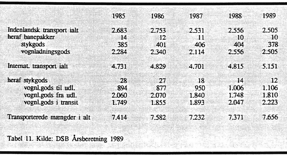 DSB´s godstransport efter transportmåde 1985-1989